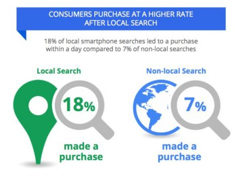 Get Found Faster: 10 Tips for Successful Local SEO
